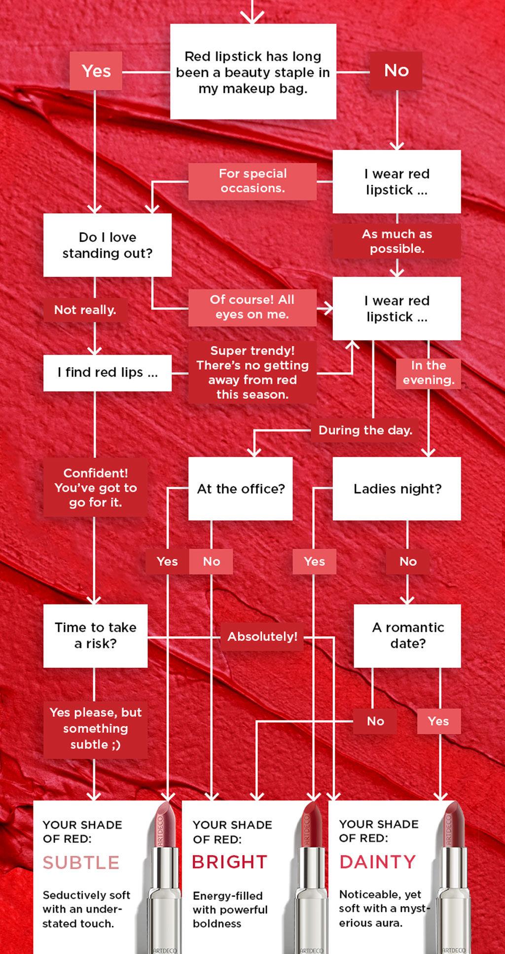 Testez quelle couleur de rouge à lèvres rouge convient à quelqu'un